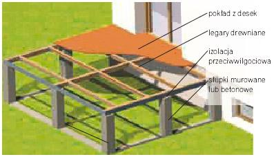 Taras drewniany konstrukcja
